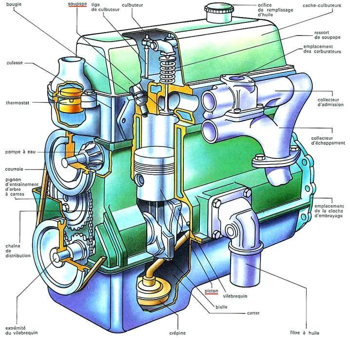 moteur typique cycles cylindres types de moteur soupapes carburant fle vocabulaire. Black Bedroom Furniture Sets. Home Design Ideas