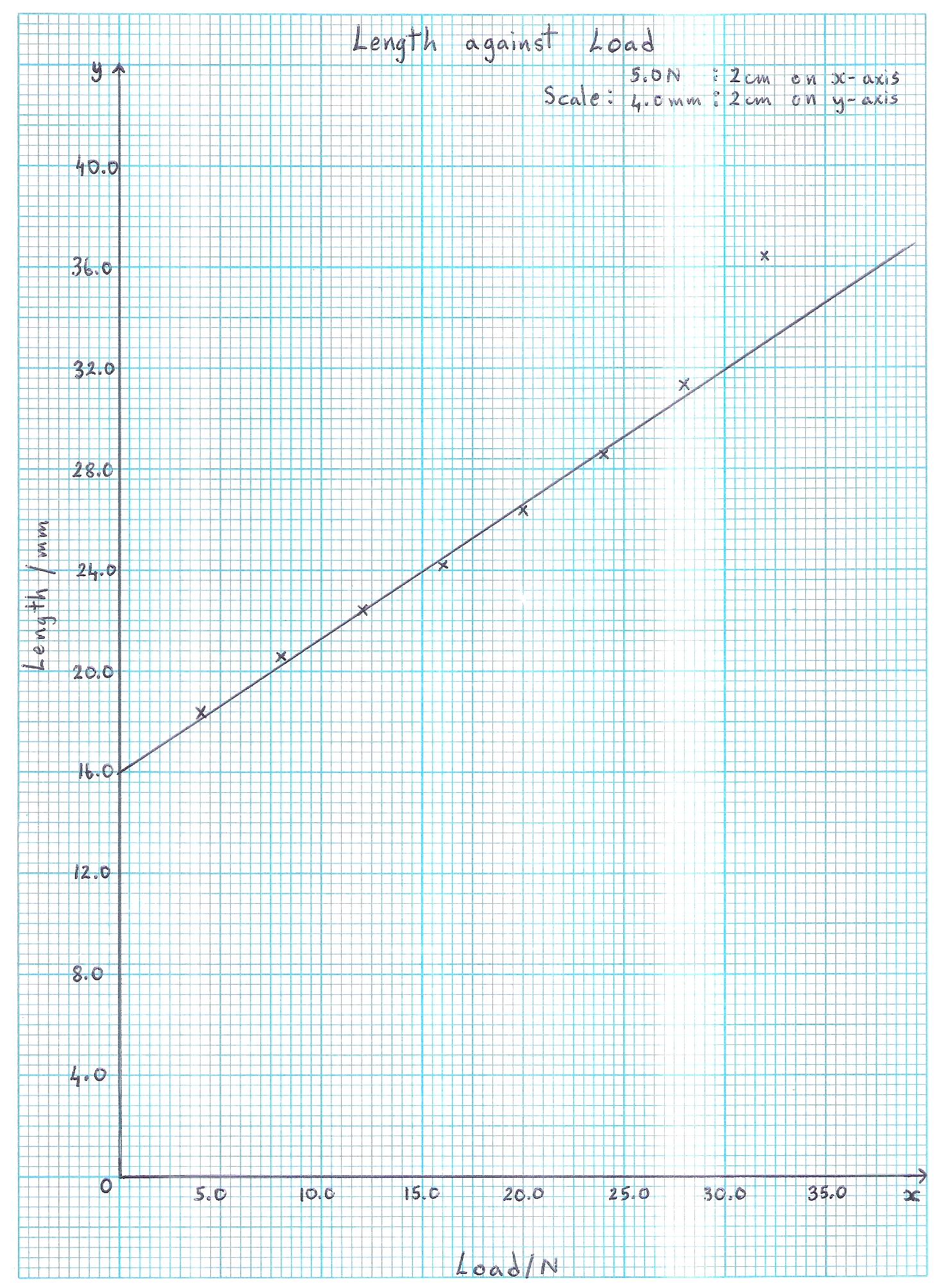 Plotting Graphs