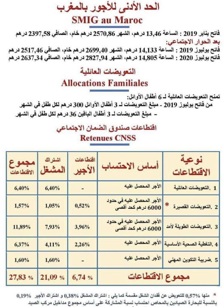 Smig Et Allocations Familiales Au Maroc