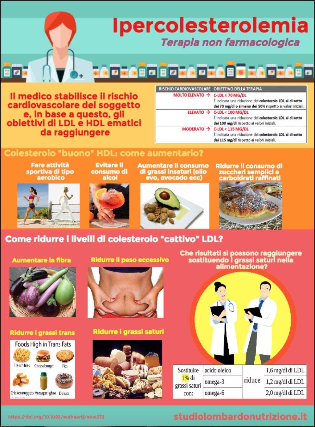 dieta ipercolesterolemia