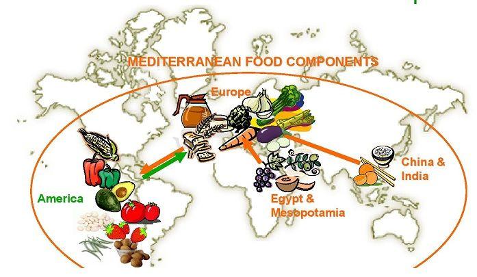 Origen de alimentos mediterráneos