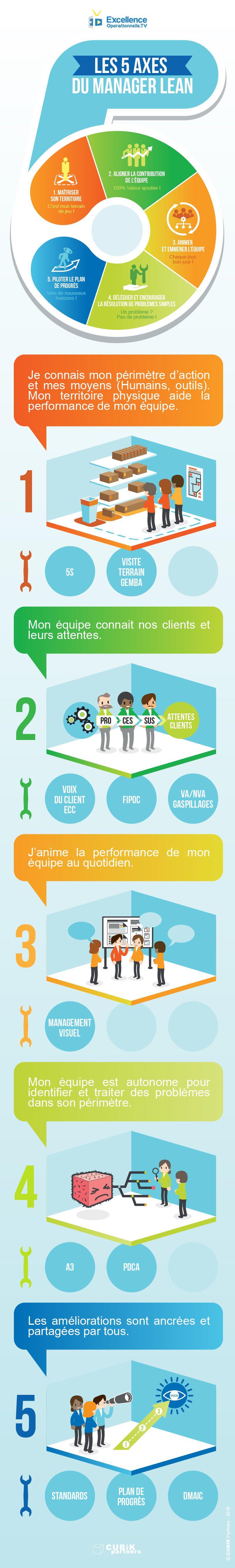 5-axes-du-Manager-Lean | gemba | Pinterest