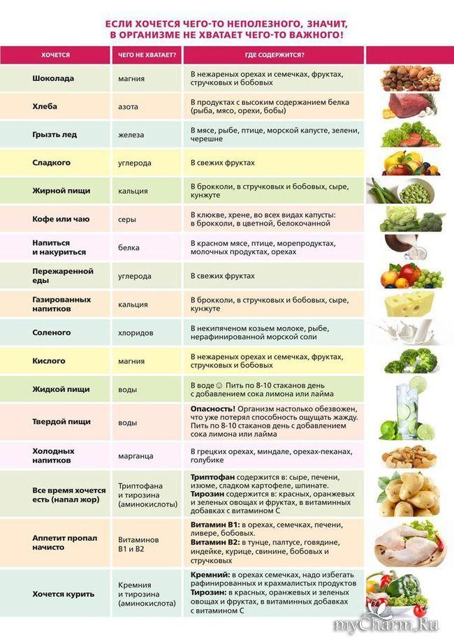 Смотреть Здоровое питание и продукты для худеющих от VeganProd видео