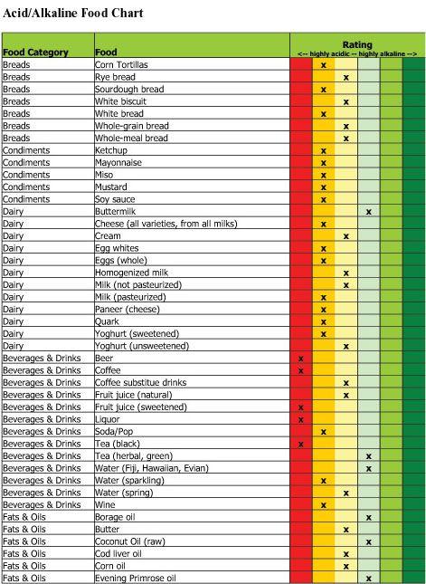 Acid Alkaline Foods Chart References Pinterest Food