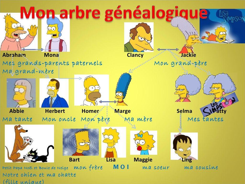 Arbre Genealogique De Lisa Simpson By Anaisruiz Via Slideshare