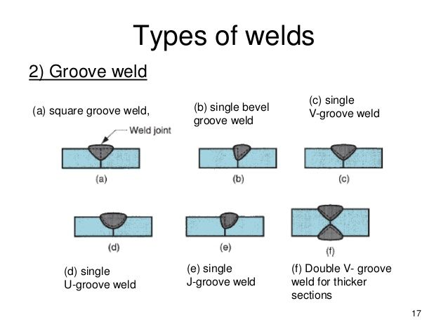 17 Types Of Welds 2 Groove Weld F Double V Groove Weld