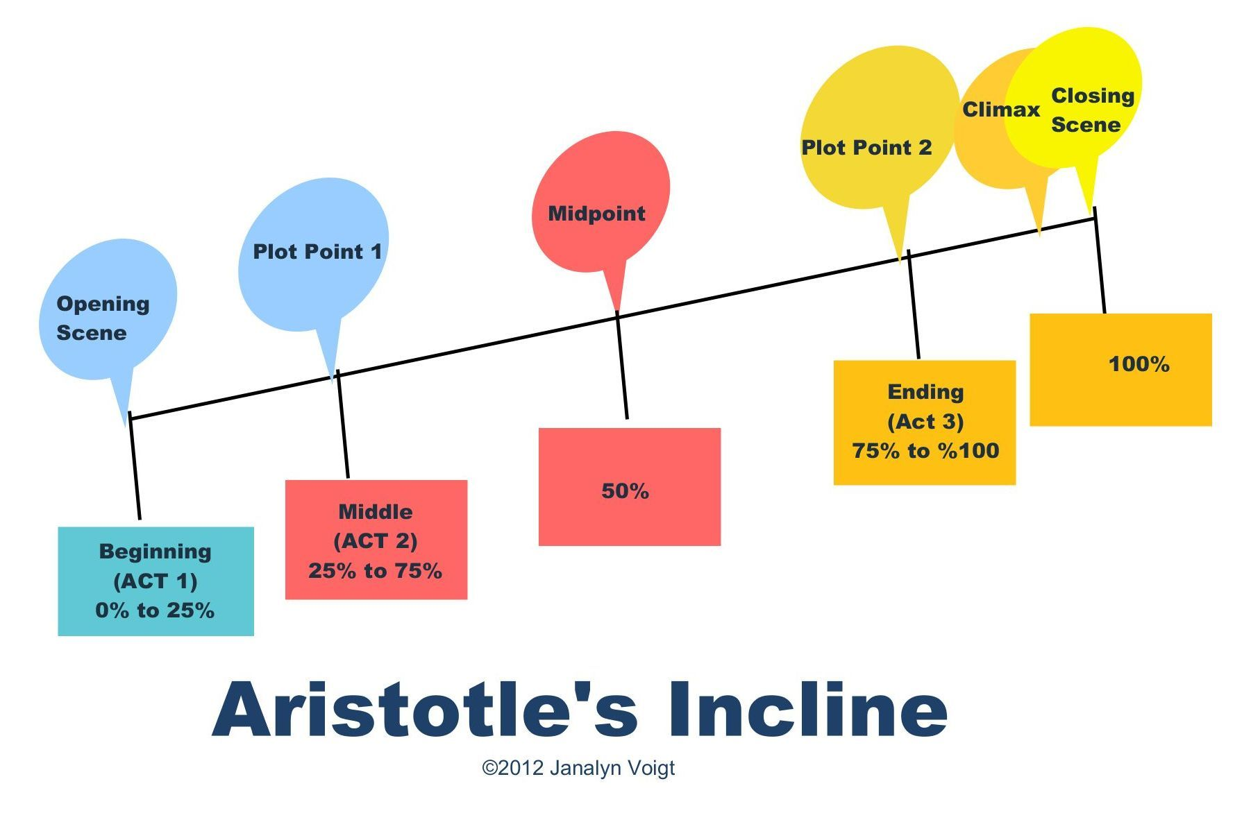 Aristotle S Incline From How To Plot A Novel In Three