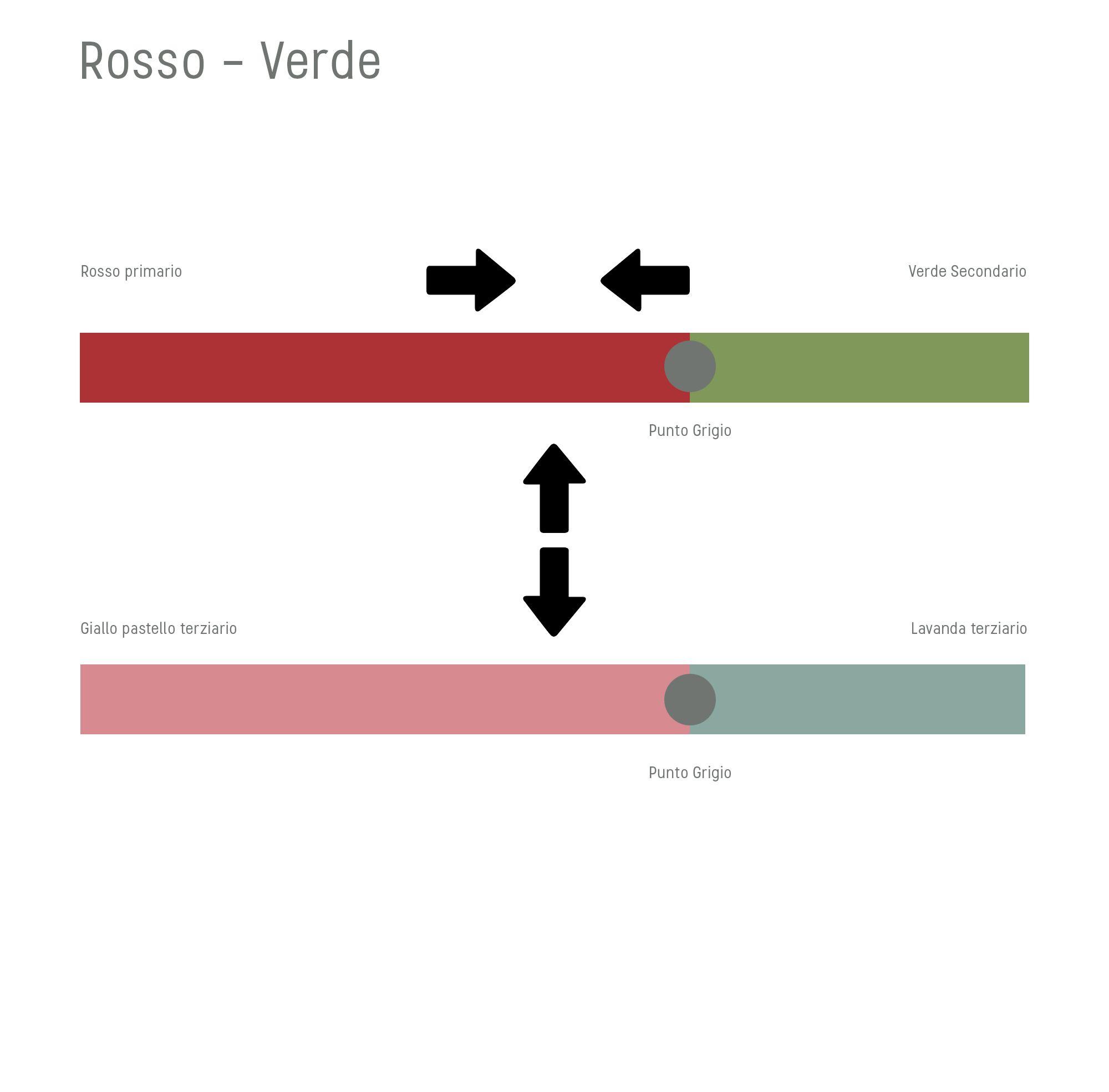 Scala colori 1: Rosso - verde