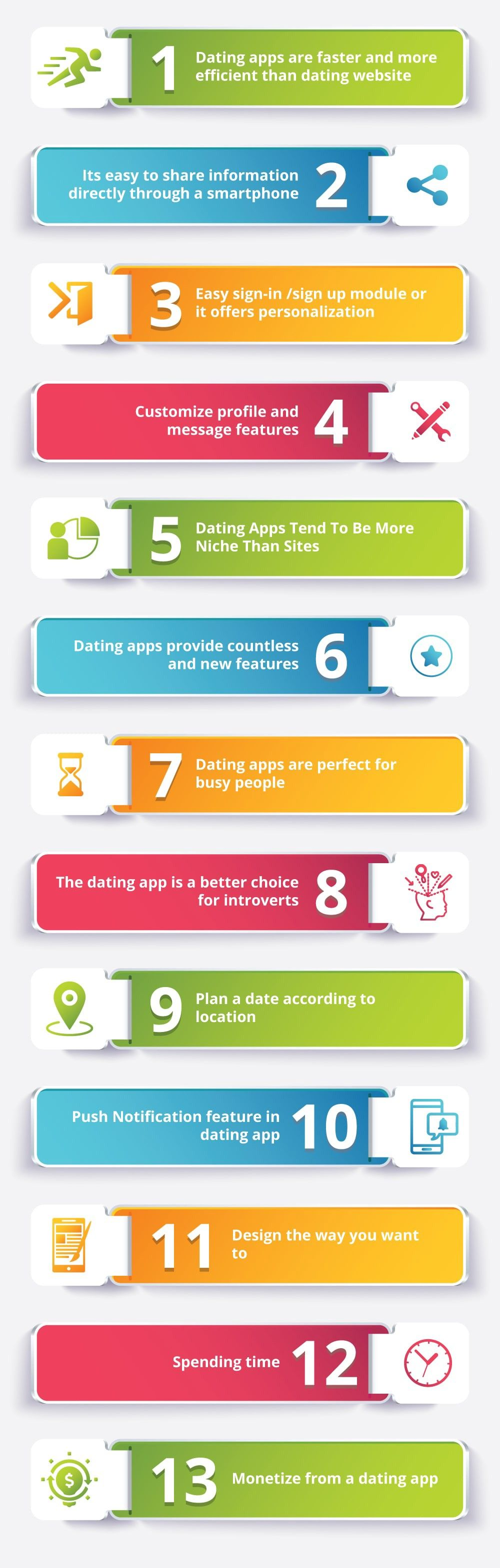 Dating Website VS Best Dating AppThe App Ideas Match