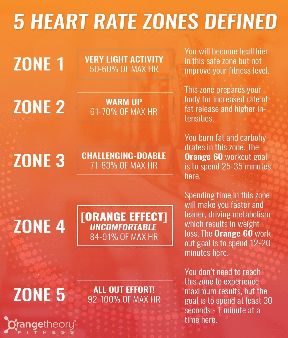 Get in your zone orange theory workout heart rate zones
