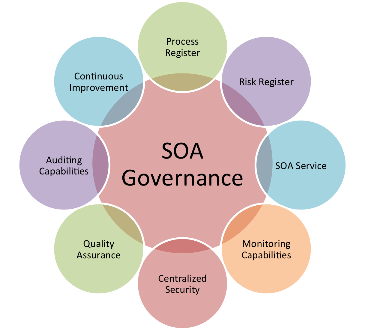 What Is Service Oriented Architecture | Service Oriented Architecture Soa Governance Framework Soa
