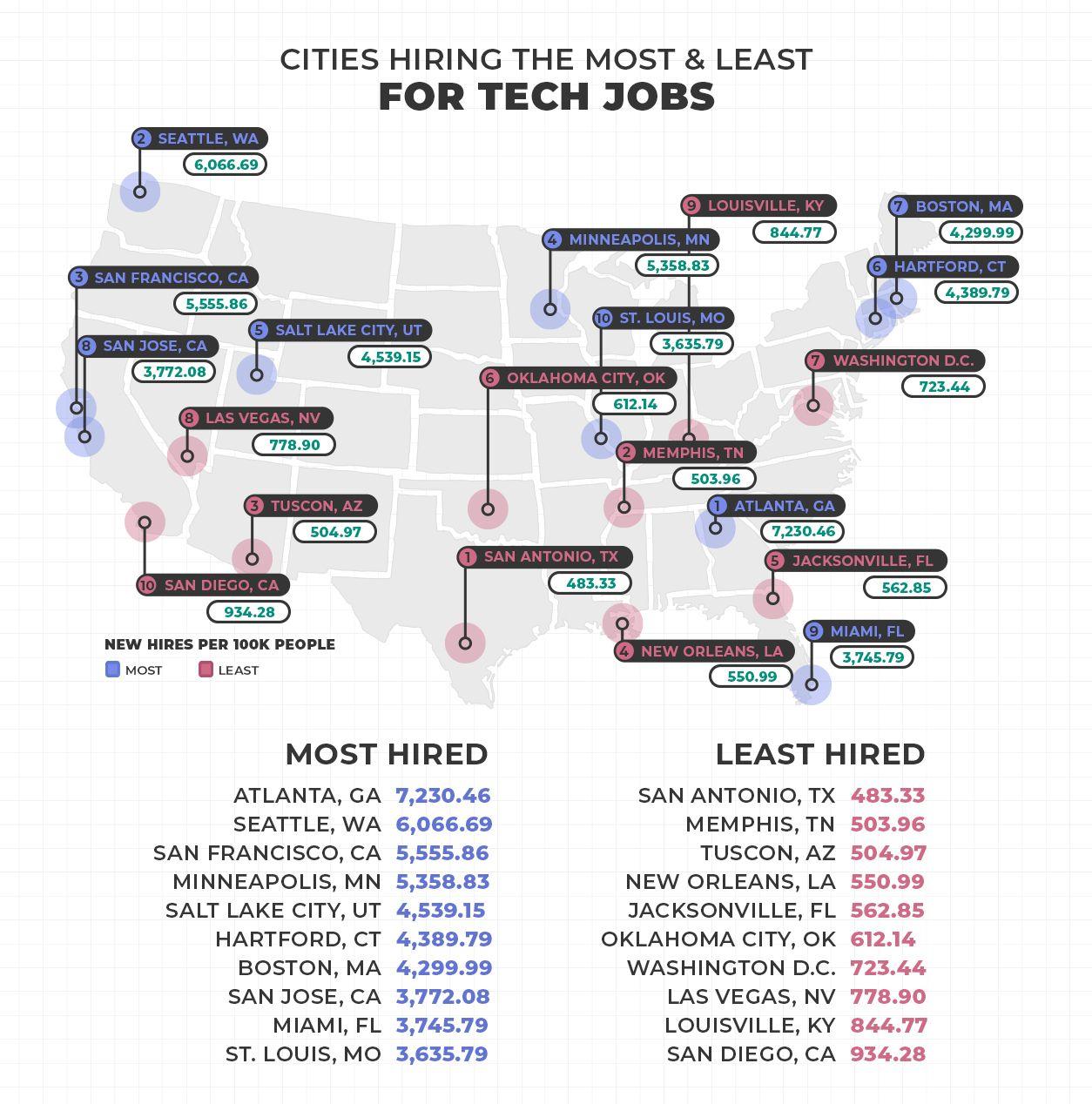 Best Cities for Tech Jobs in the US Tech job, Job