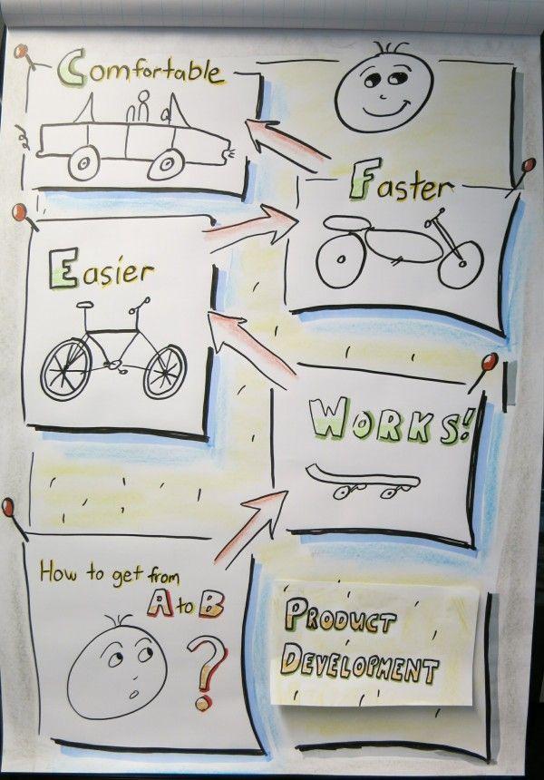 Bildergebnis Fur Flipchart Visualisierung Flipchart Gestalten Flipchart Visualisierung