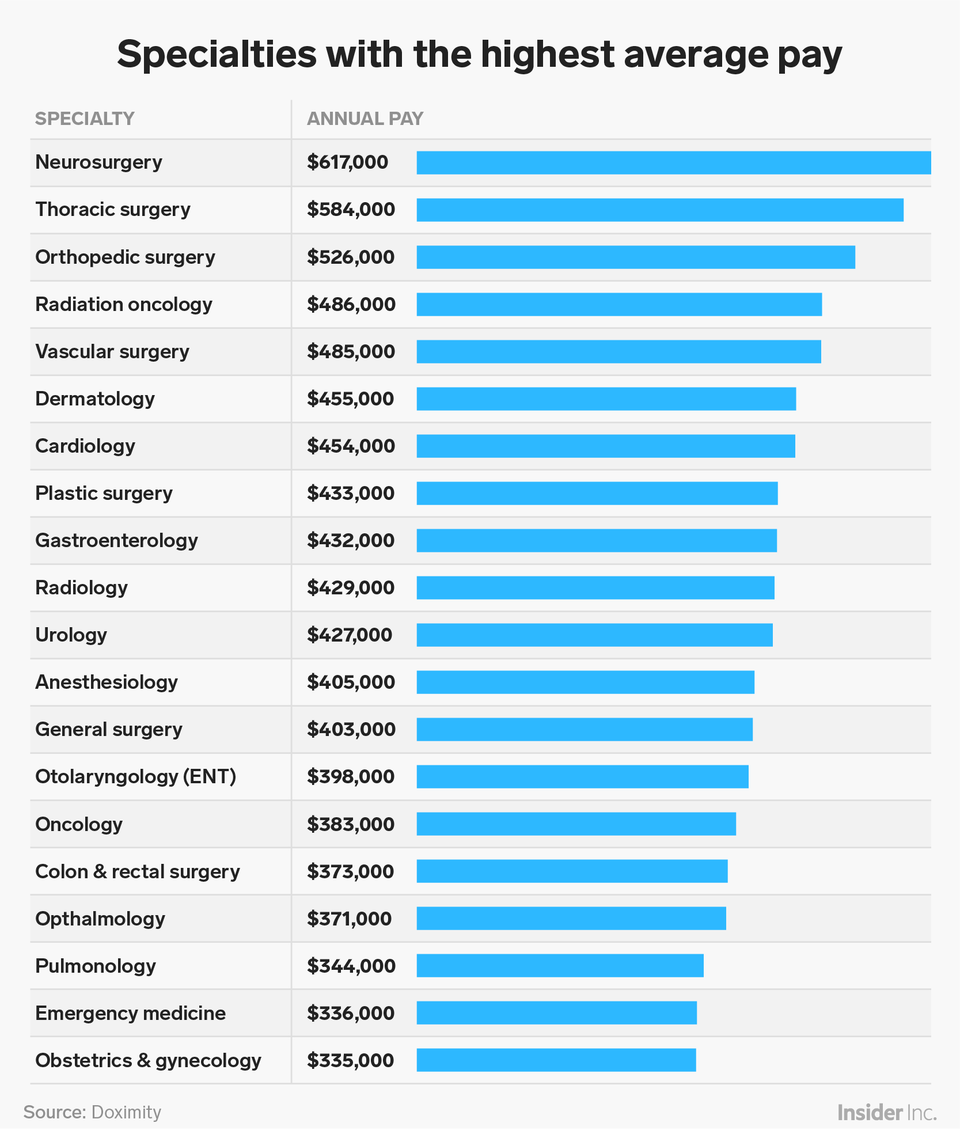 Here's how much money doctors make across the US, from brain