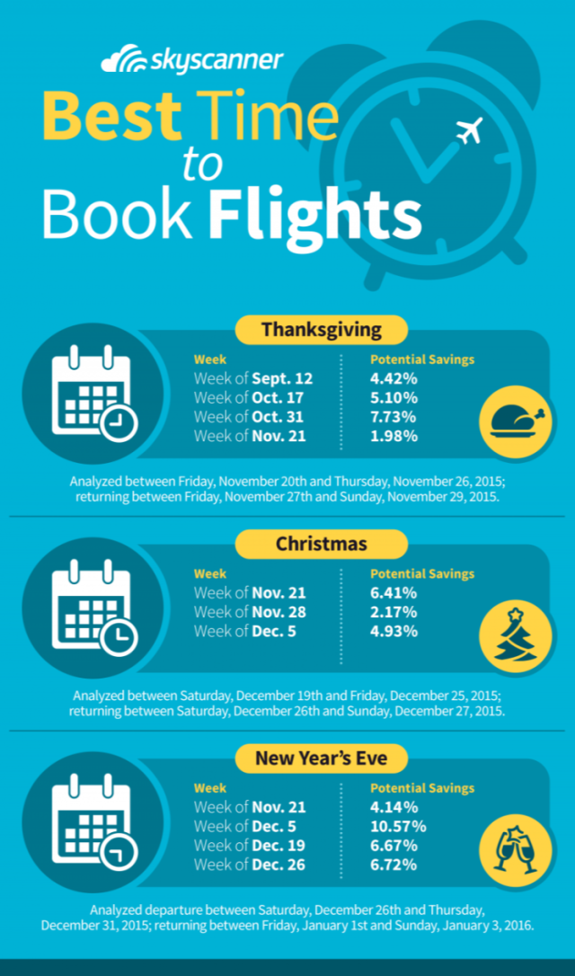 The Best Dates To Book Airfare For Thanksgiving And Christmas Booking Flights Traveling By Yourself Holiday Flights