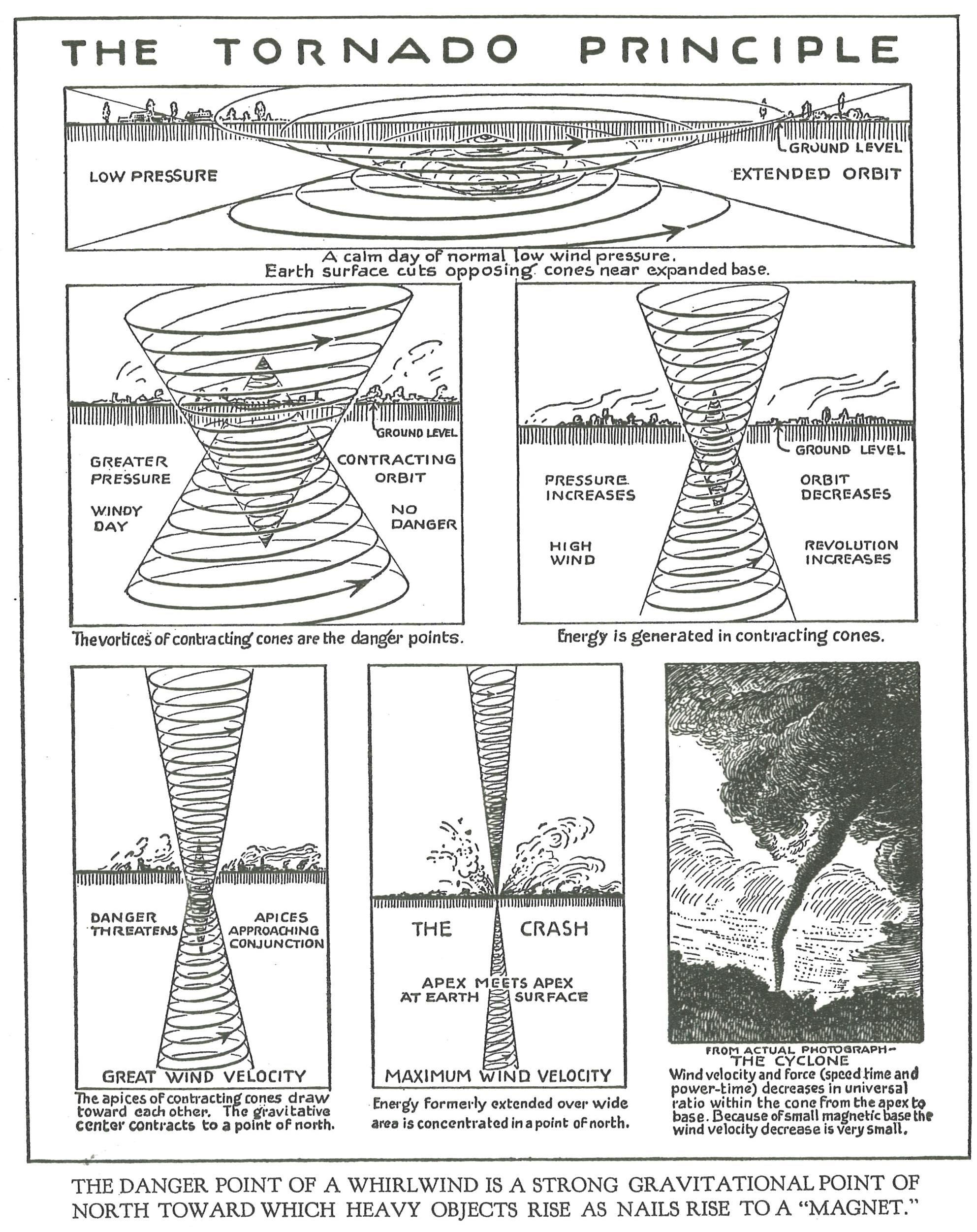Walter Russell Chart and Diagram Collection | Graphics