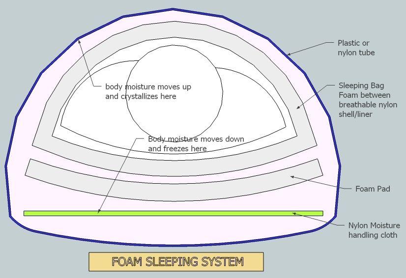 diagram of sleeping foam sleeping system diagram  with images  foam  system  outdoor  foam sleeping system diagram  with