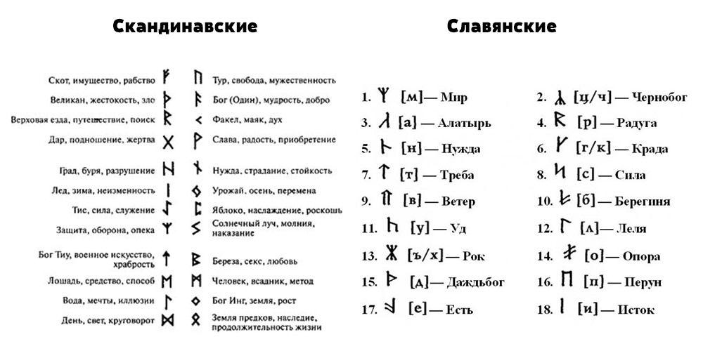 платье, скандинавские руны фото описание таблица могучий русский язык