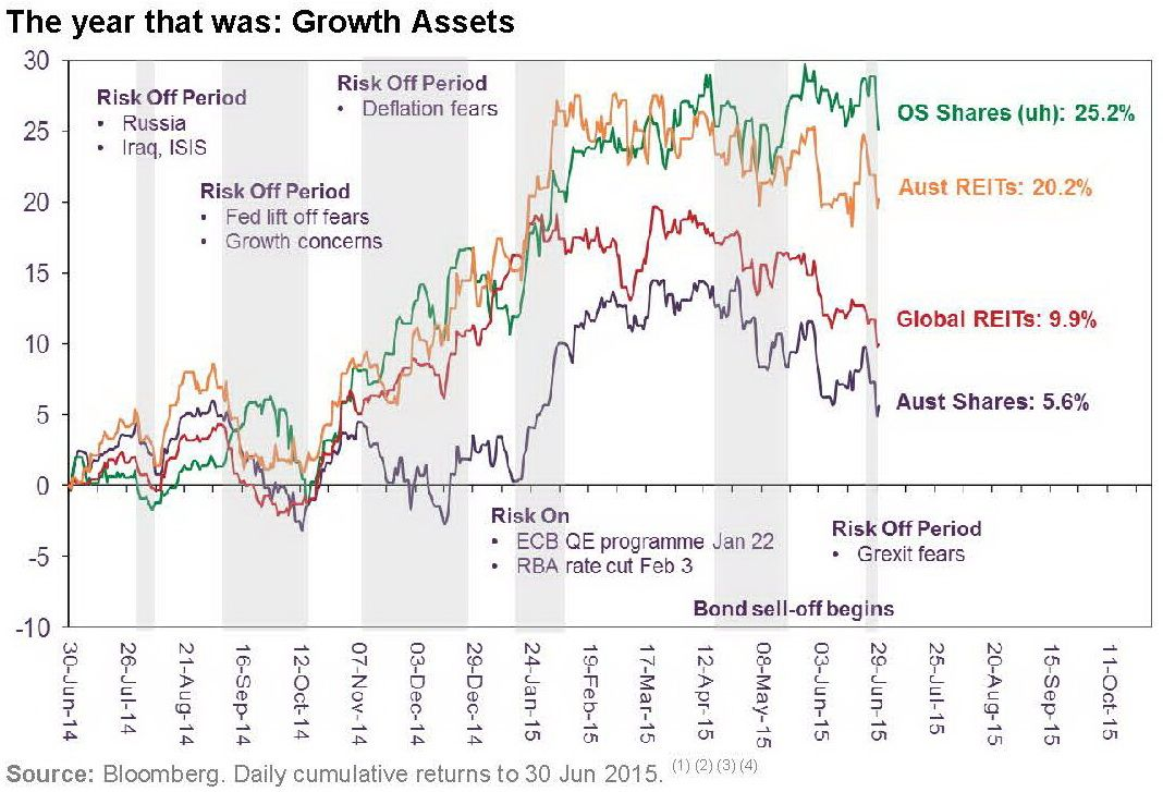 2015 Financial year for Growth Assets - Perennial