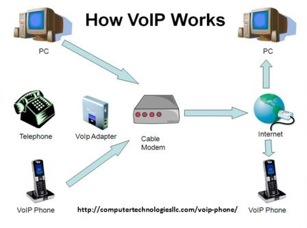 Contact Us For VoIP Phones Services In Phoenix At Low Price Computertechnologiesllc