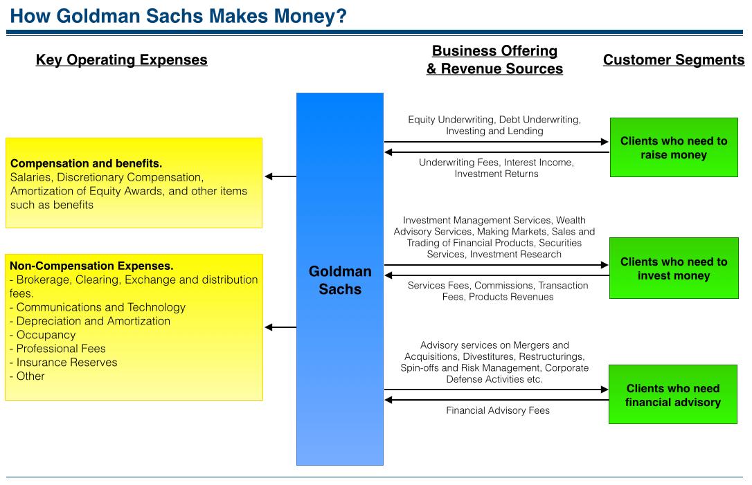 Pin On Goldman Sachs