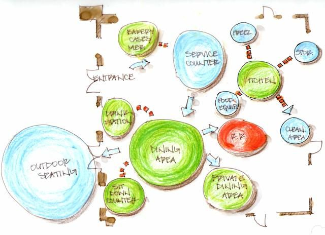 Portfolio Hospitality Design Bubble Diagram Bubble Diagram Architecture Bubble Drawing