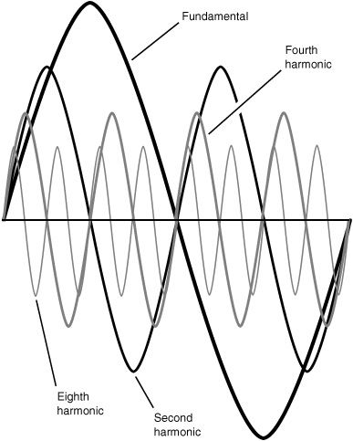 Wave Phenomena Fundamental Properties Seiche And Harmonics