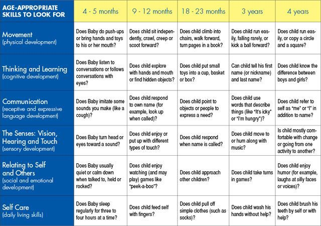 Child Development Chart    Child Development Shirley Chuk