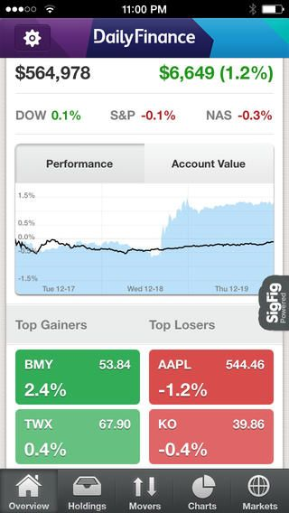 Rite Aid Stock Quote Unique Dailyfinance  Stock Quotes And Business Newsaol Inc Mobile