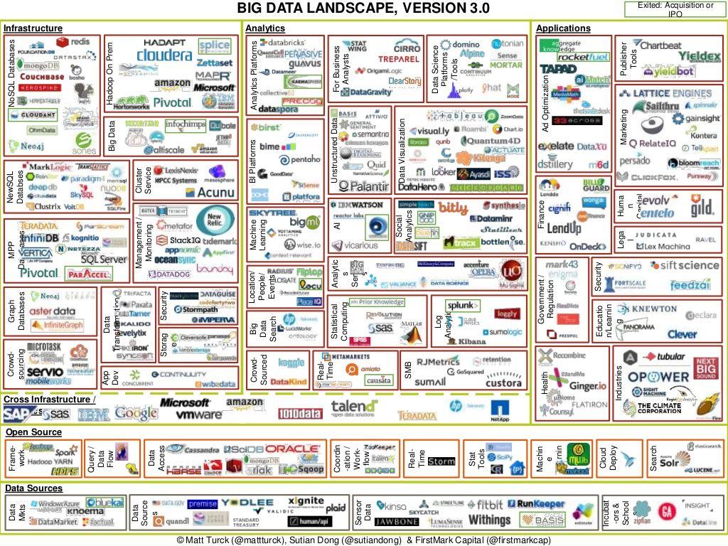 Big Data Landscape V 3 0 Matt Turck Firstmark Big Data Big