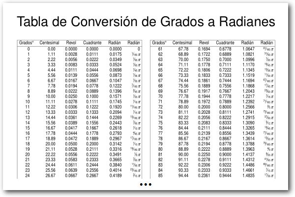 Tabla De Conversion De Grados A Radianes Matematicas De Primer Grado Tabla De Conversion De Unidades Cursos De Matematicas