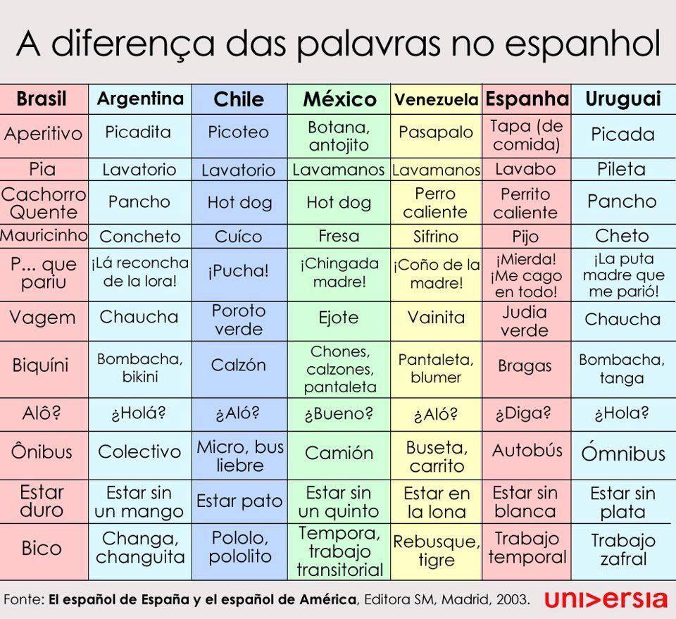 Diferencia De Expresión Diferentes Palabras Palavras Espanholas Palavras Em Espanhol Espanhol