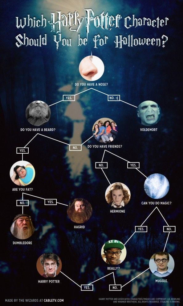 Which Harry Potter Character Should You Be For Halloween Harry Potter Characters Harry Potter Jokes Harry Potter Memes