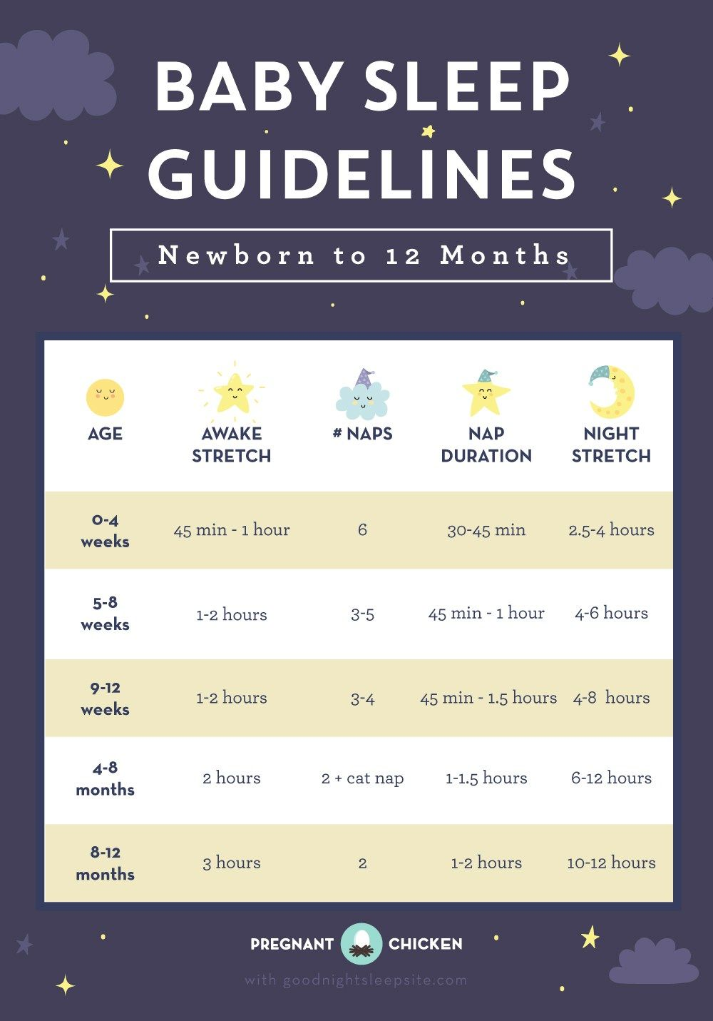 586c8a5fe400 Baby Sleep Guidelines – Newborn to 12 Months