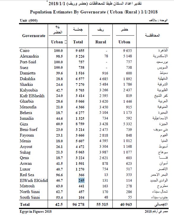 تعرف على 10 محافظات تخطى عدد سكانها 5 ملايين نسمة بداية 2018 Lsu Football Adjusted Gross Income Lsu