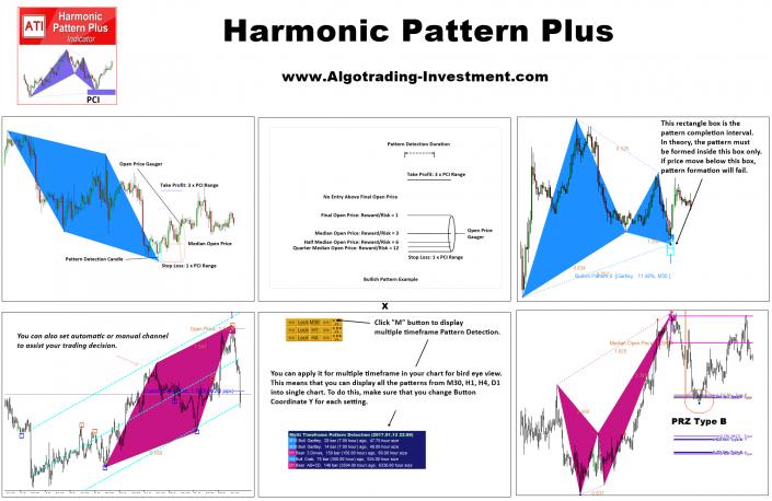 Harmonic Pattern Plus Introduction | ATI | Pattern, Trading