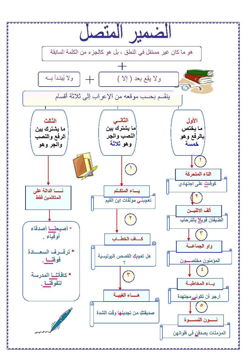 Gjuha Arabe Nexhat A Shabani Learn Arabic Alphabet Arabic Language Learn Arabic Language