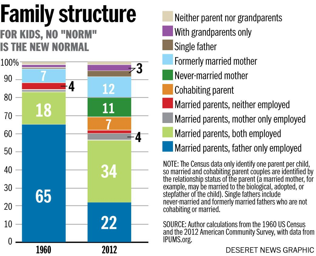 The Average American Family No Longer Exists