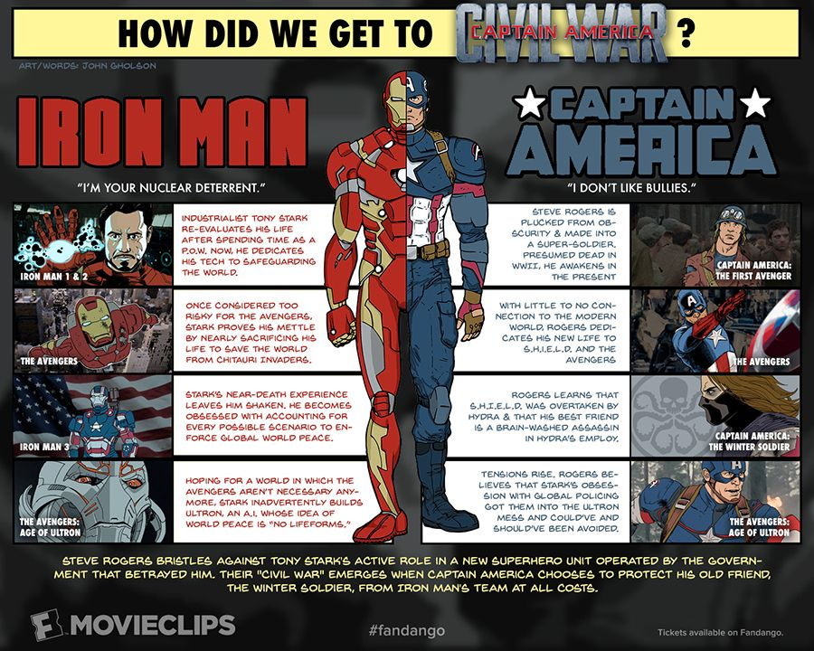 At a Glance The Story Behind 'Civil War' Captain