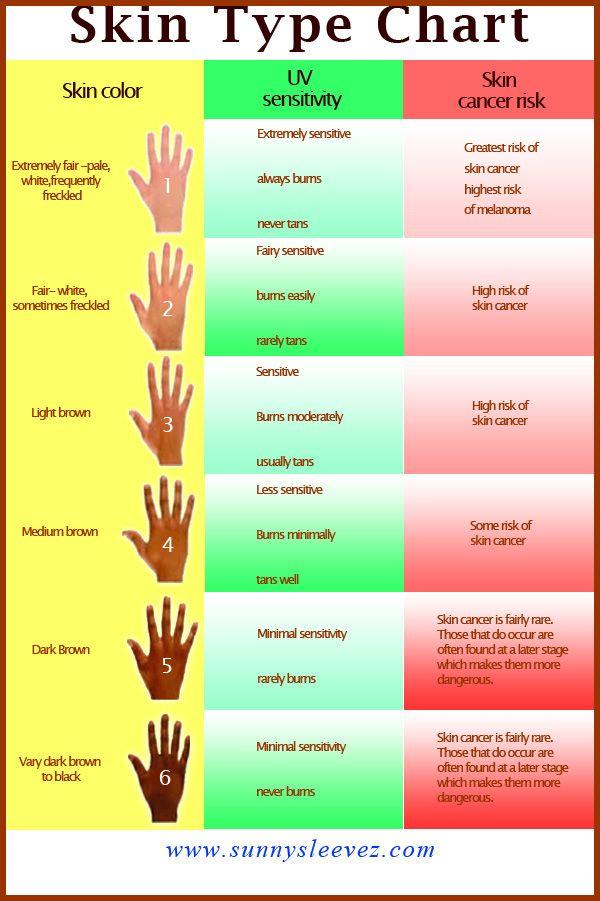 Pin On Skin Types