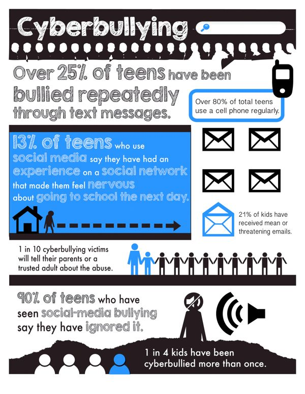 Cyberbullying Prevention by Adobe Youth Voices, via Behance