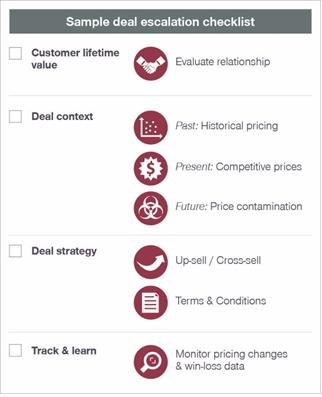 Sample Deal Escalation Checklist  Flexera Software  Software