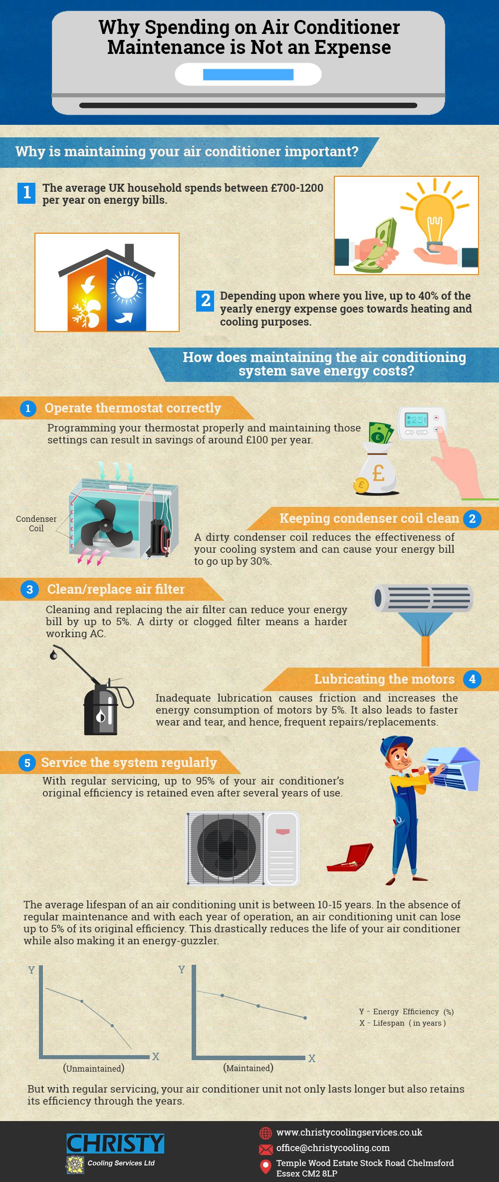 Why Spending on Air Conditioner Maintenance is Not an