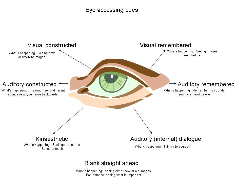 The Famous Nlp Eye Accessing Cues Not A Definite Rule But A