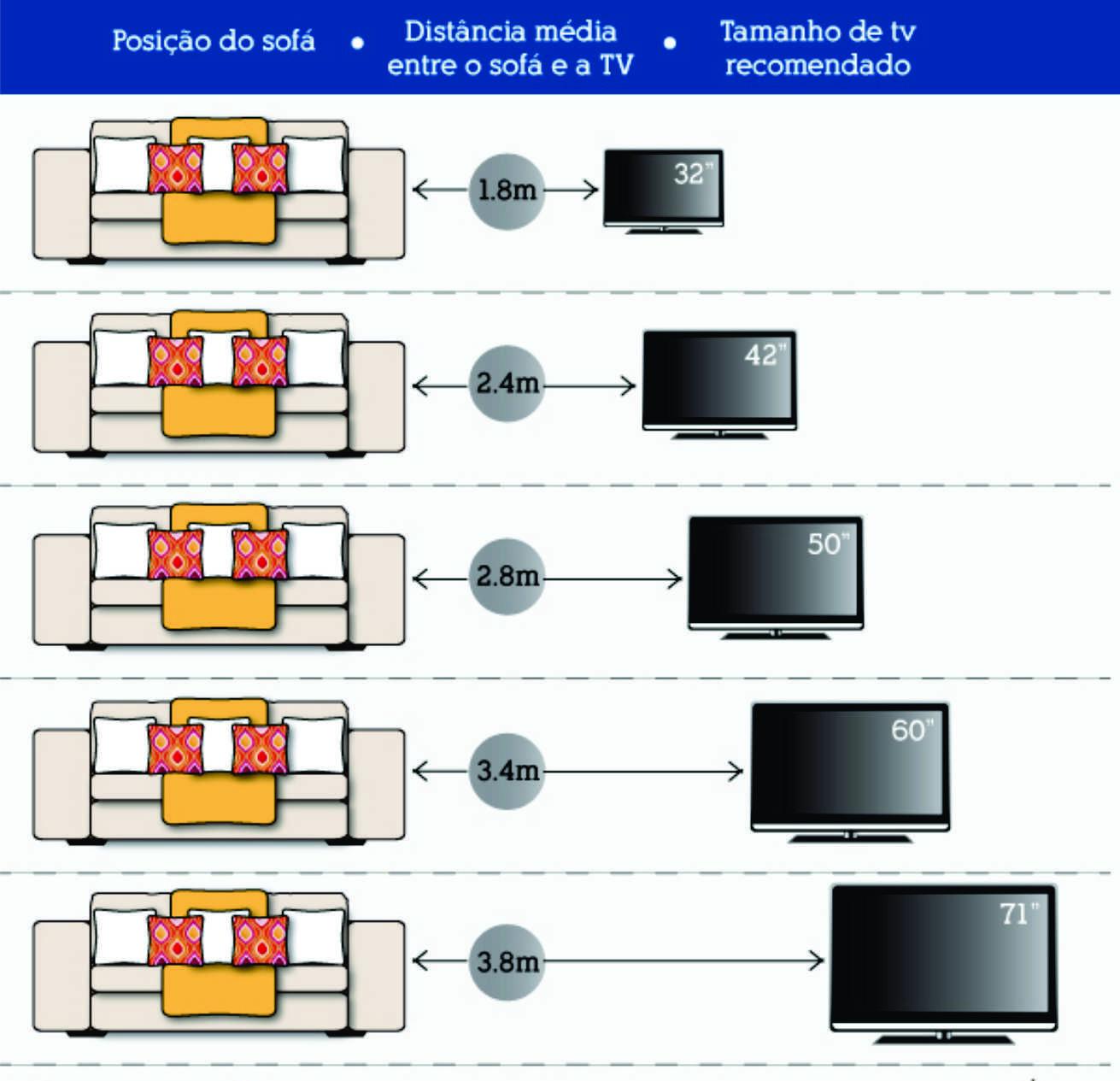 Altura Da Tv Na Sala De Estar ~ altura ideal da tv  Pesquisa Google  Informações Técnicas