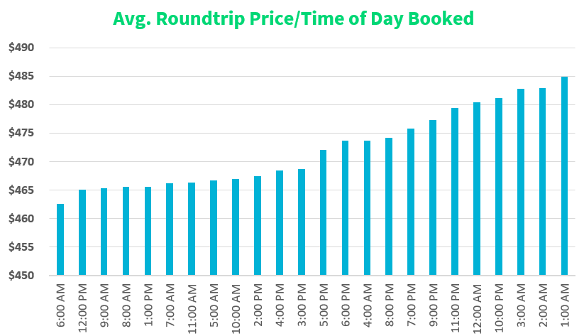 When is the Best Time & Day to Book a Flight in 2020?  Skyscanner, Travel trends, Booking flights