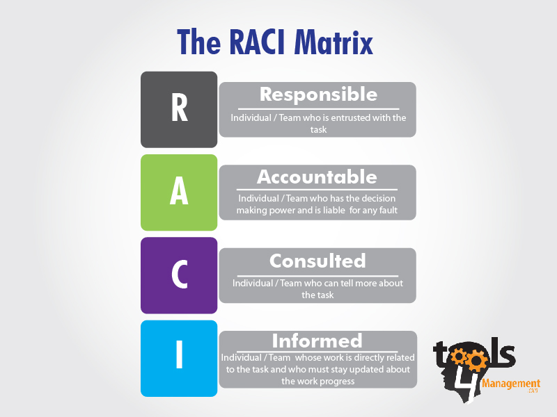 Raci Matrix  Business Thinking    Project Management