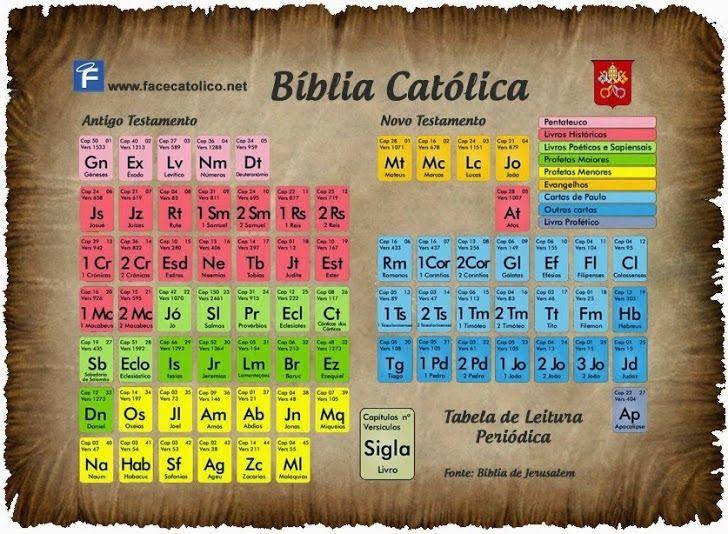 α JESUS NUESTRO SALVADOR Ω TABLA PERIODICA DE LA BIBLIA tabla - new tabla periodica nombre y simbolos de los elementos