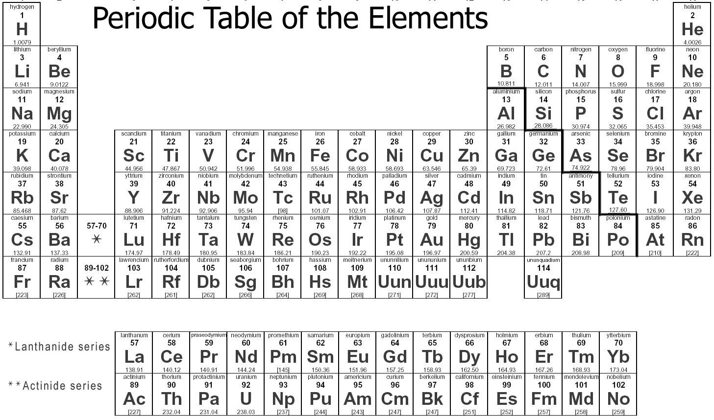 I love this periodic table that gap makes it so much clearer that i love this periodic table that gap makes it so much clearer that the lanthanide urtaz