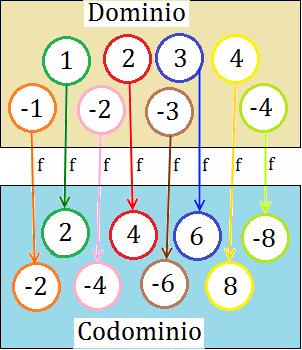 Ejemplo Los Conceptos Dominio Y Codominio De Una Función Ejercicios Resueltos Matematicas Faciles Cómo Hacer Pulseras